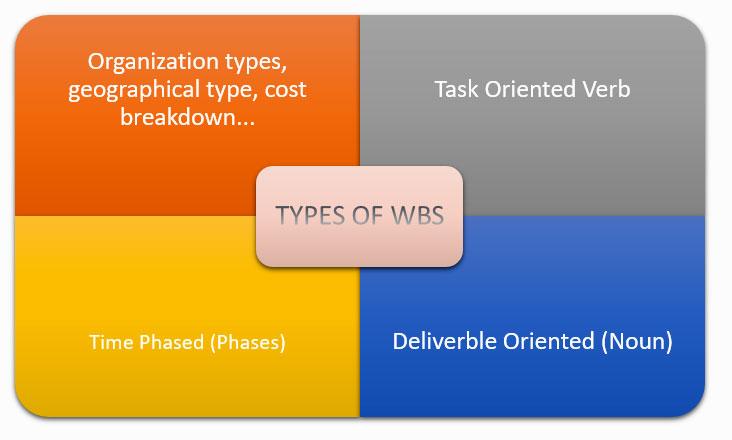 Work Breakdown Structure TYPES